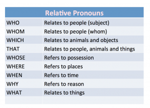 "relative pronouns - Beyond ""Que"""
